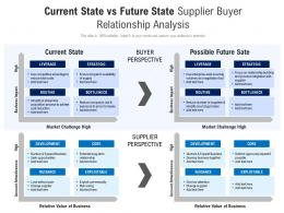 Current State Vs Future State Supplier Buyer Relationship Analysis