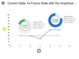 Current State Vs Future State With The Graphical Representation