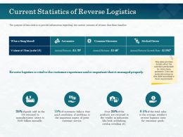 Current Statistics Of Reverse Logistics Aspect Ppt Powerpoint Presentation Styles Portfolio