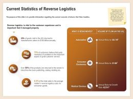 Current Statistics Of Reverse Logistics Billion Annually Ppt Powerpoint Examples