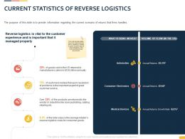 Current Statistics Of Reverse Logistics Ppt Powerpoint Presentation Styles Vector