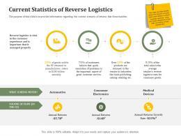 Current Statistics Of Reverse Logistics Reverse Side Of Logistics Management Ppt Outline Ideas