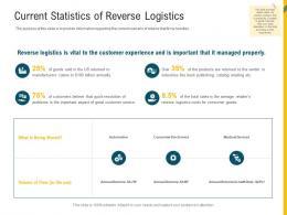 Current Statistics Of Reverse Logistics Reverse Supply Chain Management Ppt Topics