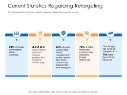 Current Statistics Regarding Retargeting Another Page Powerpoint Presentation Example