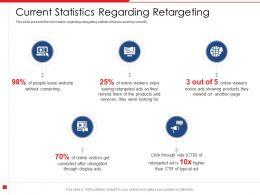 Current Statistics Regarding Retargeting Page Ads Powerpoint Presentation Maker