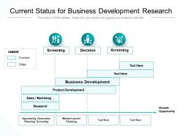Current Status For Business Development Research