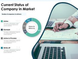 Current Status Of Company In Market
