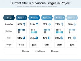 Current Status Of Various Stages In Project
