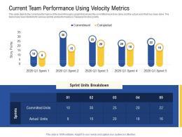 Current Team Performance Using Velocity Metrics Performance Ppt Layout