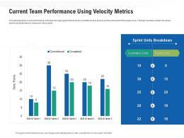 Current Team Performance Using Velocity Metrics Ppt Powerpoint Presentation Icon Gridlines