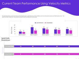 Current Team Performance Using Velocity Metrics Sprint Ppt Powerpoint Presentation Layout