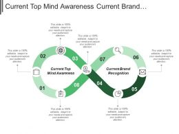Current Top Mind Awareness Current Brand Recognition Benefit Presentation