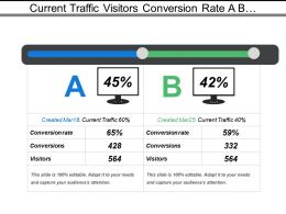 Current Traffic Visitors Conversion Rate A B Test With Date And Values