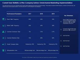 Current User Statistics Of The Company Before Omnichannel Marketing Implementation Traffic Ppt Slides