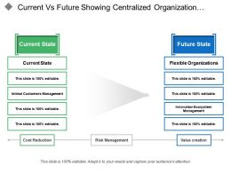current_vs_future_showing_centralized_organization_flexible_organization_Slide01
