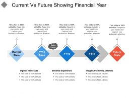 Current Vs Future Showing Financial Year