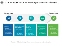 Current Vs Future State Showing Business Requirement Implementation