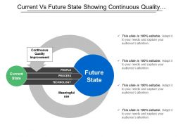 Current Vs Future State Showing Continuous Quality Improvement With People