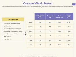 Current Work Status In January Ppt Powerpoint Presentation Portfolio Portrait