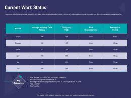 Current Work Status Occupancy Ppt Powerpoint Presentation Format Ideas