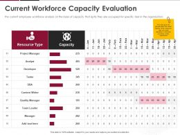 Current Workforce Capacity Evaluation Ppt Powerpoint Presentation Styles Graphic
