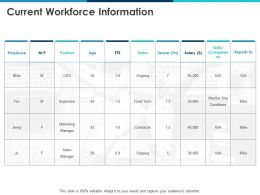 Current Workforce Information Employee Ppt Powerpoint Presentation Icon Sample