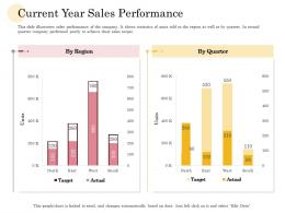 Current Year Sales Performance Manufacturing Company Performance Analysis Ppt Pictures Portrait