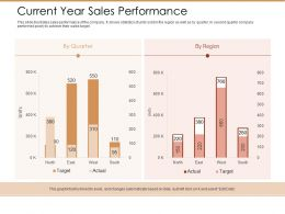 Current Year Sales Performance Ppt Powerpoint Presentation Infographics Deck