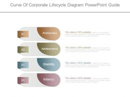 Curve Of Corporate Lifecycle Diagram Powerpoint Guide