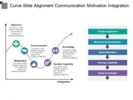 Curve Slide Alignment Communication Motivation Integration