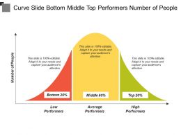 Curve Slide Bottom Middle Top Performers Number Of People