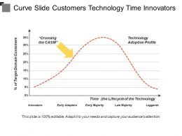 Curve Slide Customers Technology Time Innovators