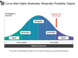 Curve Slide Highly Moderately Marginally Probability Degree