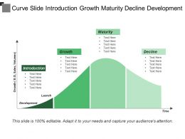 Curve Slide Introduction Growth Maturity Decline Development
