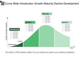Curve Slide Introduction Growth Maturity Decline Development