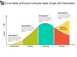 Curve Slide Of Product Lifecycle Sales Graph With Description