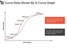 Curve Slide Shown By S Curve Graph