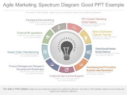 Custom Agile Marketing Spectrum Diagram Good Ppt Example
