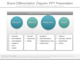 Custom Brand Differentiation Diagram Ppt Presentation