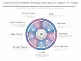 Custom Components Of Integrated Marketing Communication Diagram Ppt Sample