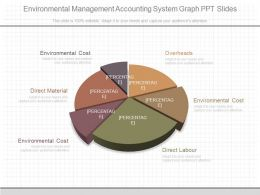 Custom Environmental Management Accounting System Graph Ppt Slides