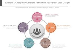 Custom Example Of Adaptive Awareness Framework Powerpoint Slide Designs