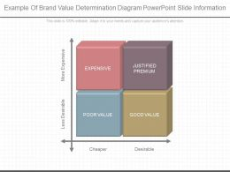 Custom Example Of Brand Value Determination Diagram Powerpoint Slide Information