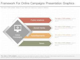 Custom Framework For Online Campaigns Presentation Graphics