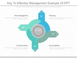 Custom Key To Effective Management Example Of Ppt