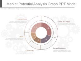 Custom Market Potential Analysis Graph Ppt Model