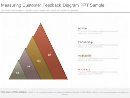 Custom Measuring Customer Feedback Diagram Ppt Sample