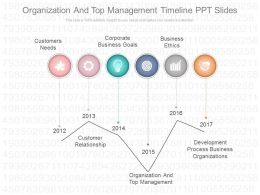 Custom Organization And Top Management Timeline Ppt Slides