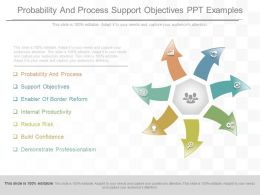 Custom Probability And Process Support Objectives Ppt Examples