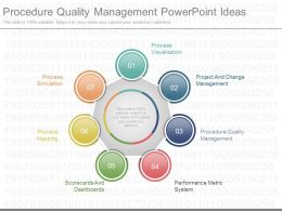 Custom Procedure Quality Management Powerpoint Ideas